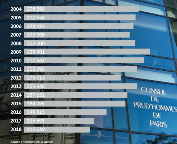 Le nombre d\'affaires entrantes aux prud\'hommes en France, année après année.