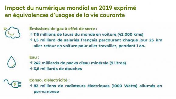 Empreinte environnementale du numérique mondial, Frédéric Bordage, étude GreenIT 2019.