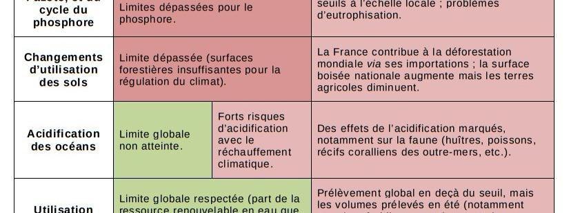 """Climat, déforestation, biodiversité : la France contribue au dépassement de six des neuf """"limites planétaires"""""""
