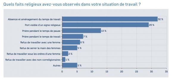 Extrait du baromètre du fait religieux en entreprise 2019 de l\'Institut Montaigne.