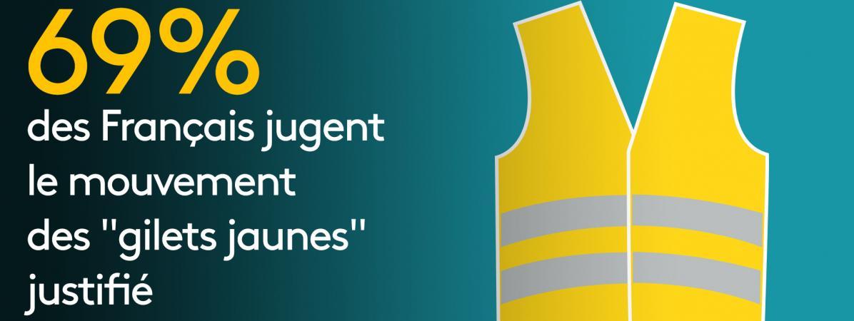 """69% des Français jugent le mouvement des """"gilets jaunes"""" justifié et 58% estiment qu'il leur a profité, sel..."""
