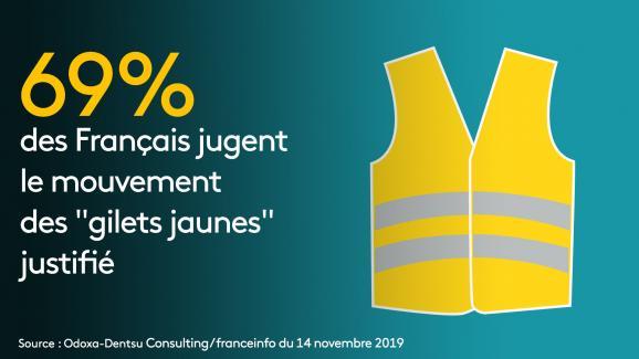 74% des Français trouvaient justifié l'appel au blocage des routes dans une enquête Odoxa-Dentsu Consulting publiée le 16 novembre 2018.