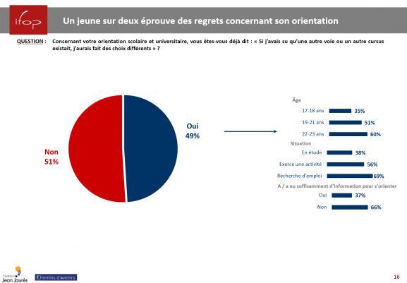 Extrait de l\'enquête auprès des jeunes de 17 à 23 ans sur leurs choix d\'orientation et leur rapport à l\'avenir de la fondation Jean Jaurès.