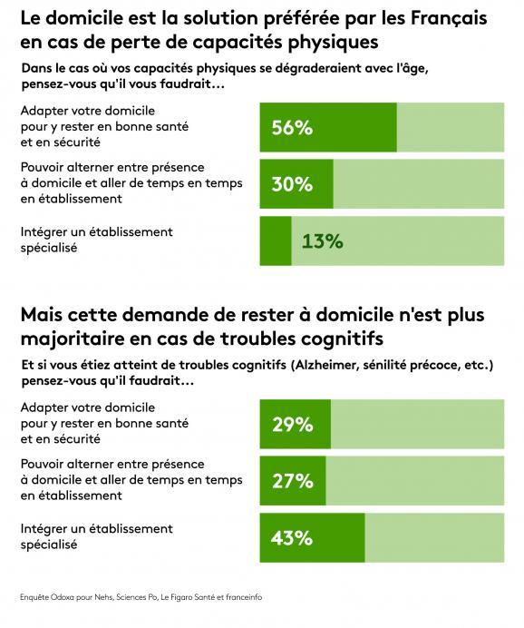 Enquête Odoxa pour Nehs, Sciences Po, Le Figaro Santé et franceinfo.