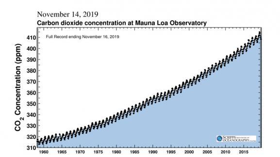 L\'institut Scripss mesure la concentration dedioxyde de carbone dans l\'atmosphère terrestre.