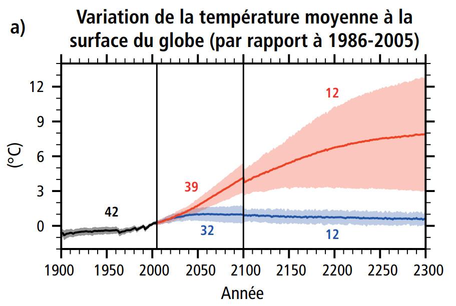 Le Giec produit plusieurs scénarios de hausse de la température moyenneà la surface du globe.