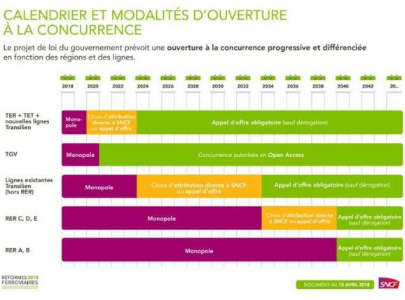 Calendrier Des Grèves Sncf 2020.Fin Du Monopole De La Sncf Comment La Mise En Concurrence