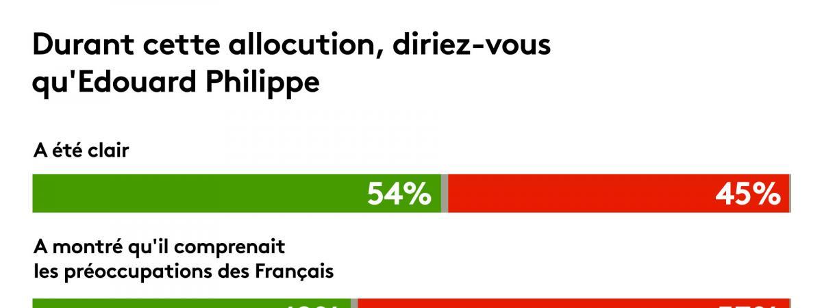 Réforme des retraites : six Français sur dix n'ont pas été convaincus par les annonces d'Édouard Philippe, ...