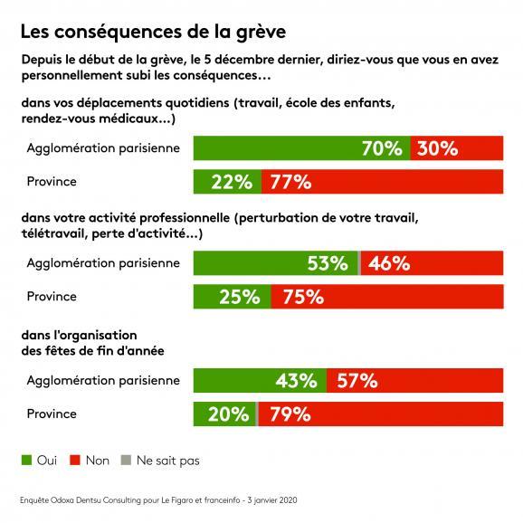 Enquête Odoxa Dentsu Consulting pour franceinfo et Le Figaro.
