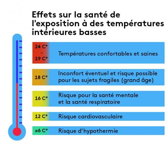 Les effets sur la santé de l\'exposition à des températures intérieures basses. Source :Dr Véronique Ezratty – ONPE 2018