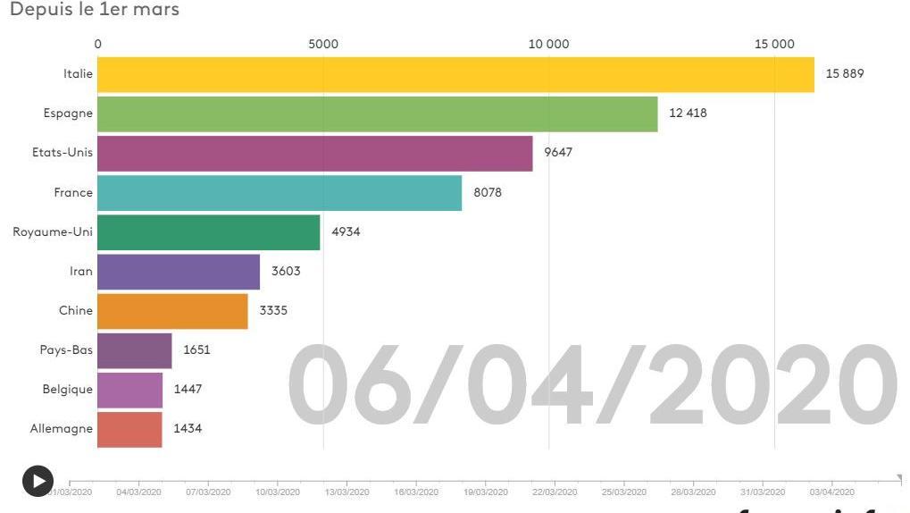 INFOGRAPHIE. Coronavirus : visualisez l'évolution du nombre de morts dans le monde en un graphique animé