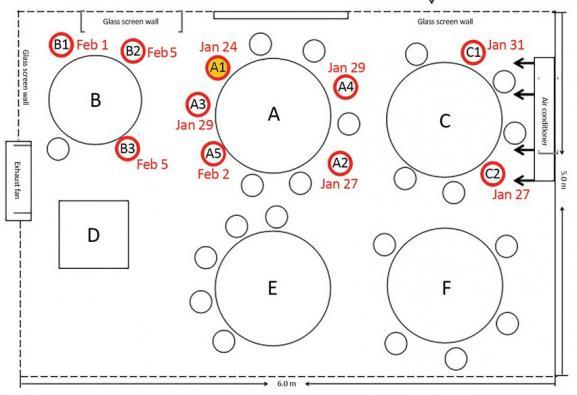 """Cercles rouges : les convives qui ont été contaminés par la personne placée en \""""A1\""""(cerclejaune)."""