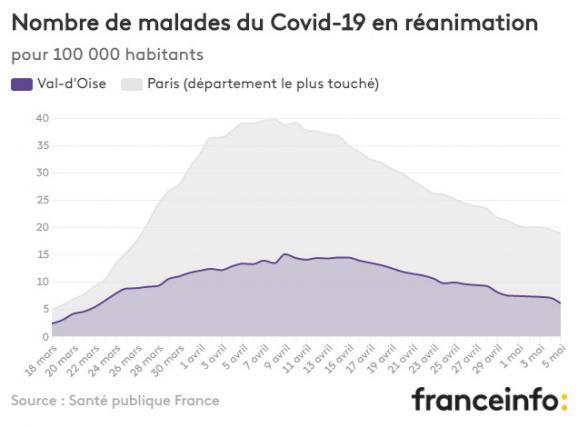 Nombre de malades du Covid-19 en réanimation pour 100 000 habitants.