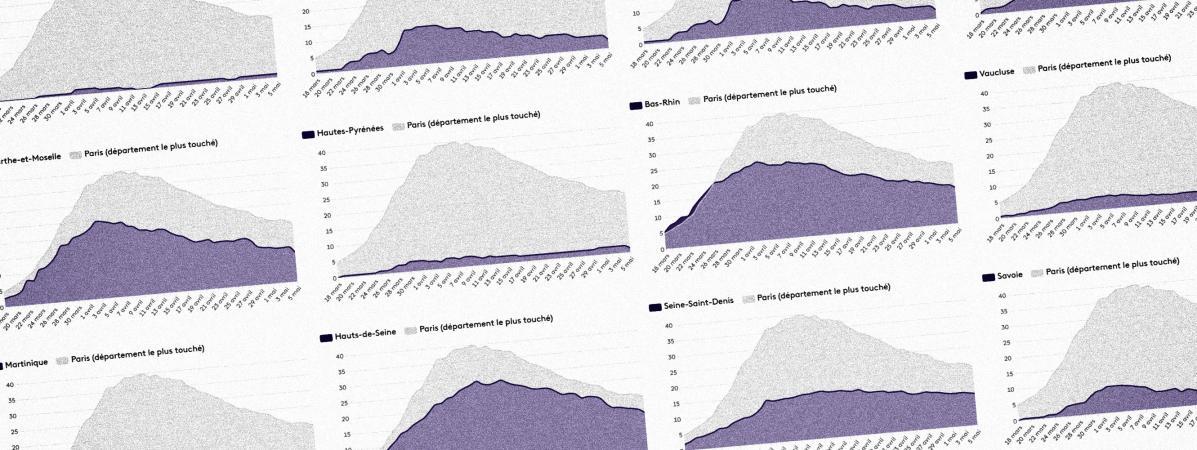 Evolution du nombre de patients en réanimation par département