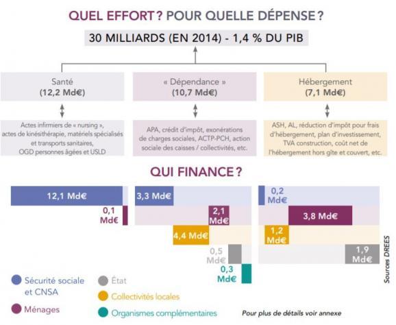 Extrait du rapport Libault (mars 2019) sur le financement des dépenses liées à la dépendance des personnes âgées.