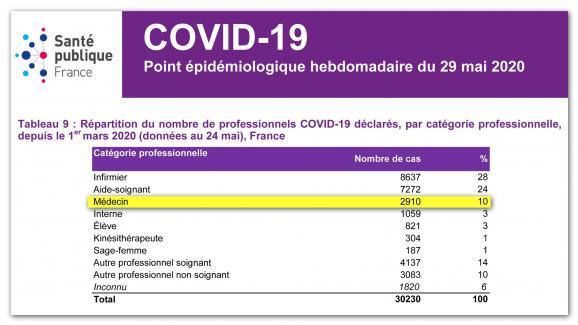 10 % des médecins d\'établissements de santé ont été contaminés par le Covid-19 au 29 mai 2020, d\'après Santé publique France.