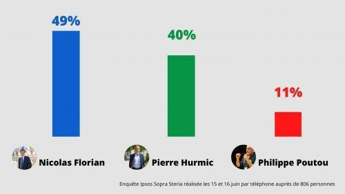 Municipales 2020 à Bordeaux : Nicolas Florian en tête au second tour devant Pierre Hurmic selon notre sondage