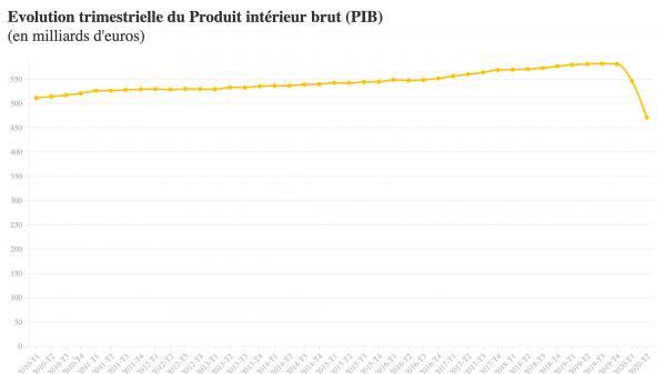 INFOGRAPHIE. Coronavirus : visualisez la chute historique du PIB de la France au second trimestre 2020