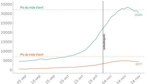 INFOGRAPHIES. Covid-19 : où en sont les indicateurs de l'épidémie, à l'approche de l'allègement du confinement ?