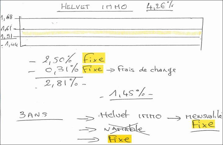 Le document explicatif d'un conseiller qui insiste sur le fait que les taux du prêt Helvet Immo resteront fixes. (TOUS DROITS RÉSERVÉS)