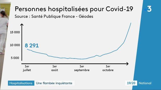 Coronavirus : la flambée inquiétante des hospitalisations