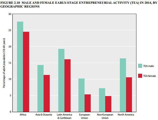 Graphique extrait du rapport mondial sur l'entrepreneuriat en 2014 réalisé par The Global Entrepreneurship Monitor (GEM)   (Global Entrepreneurship Monitor 2014 Global Report)