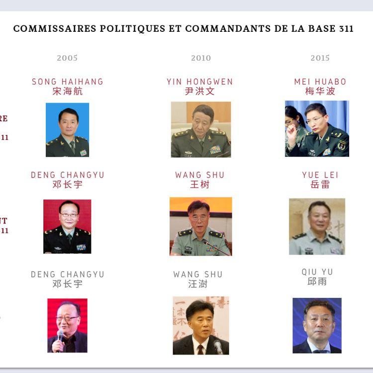 Le rapport de l'IRSEM a reconstitué l'état major de la base 311,QG militaire des opérations d'influence chinoises, depuis 15 ans mais l'identité des dirigeants actuels reste mystérieuse. (IRSEM)