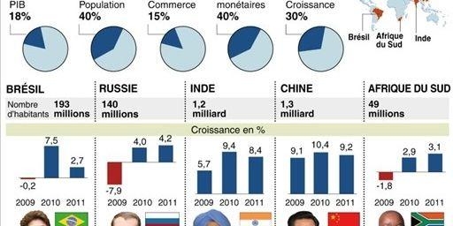 Le groupe des pays des Brics (AFP)
