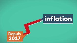 Pouvoir d'achat : de l'inflation aux baisses d'impôts, l'évolution en chiffres (France 2)