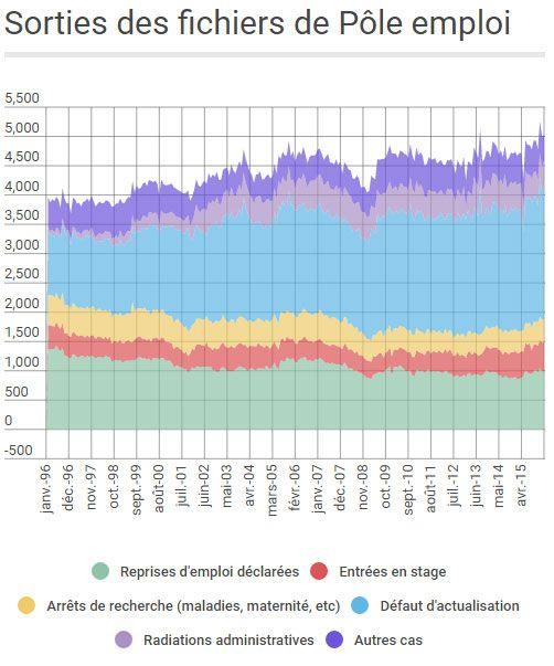 (Evolution des motifs de désinscription des demandeurs d'emploi © France Info - données Dares)