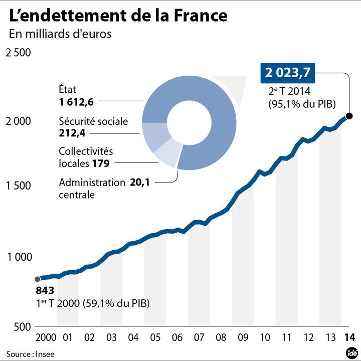 (La dette publique française passe le cap des 2 000 milliards d'euros © IDE)