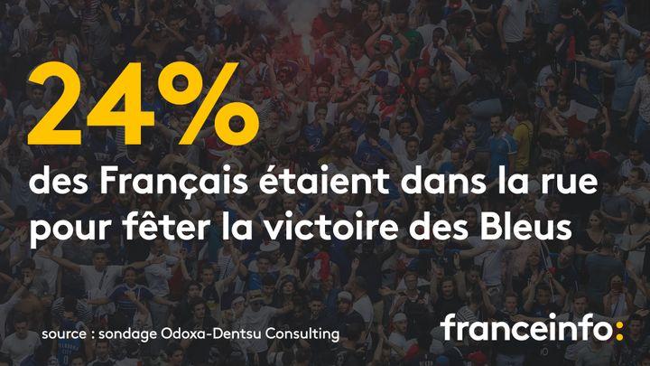 Un quart de la population française était dans la rue pour fêter la victoire des Bleus, selon un sondage Odoxa-Dentsu Consulting pour franceinfo et le Figaro. (FRANCEINFO / RADIOFRANCE)