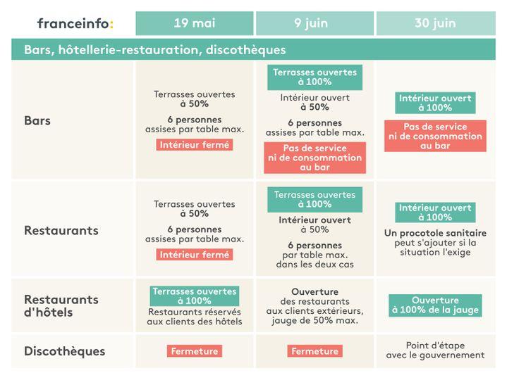L'agenda du déconfinement pour les bars, l'hôtellerie et la restauration. (ELLEN LOZON / FRANCEINFO)