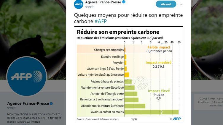 Capture d'écran d'une infographie de l'AFP sur l'empreinte carbone. (AFP)