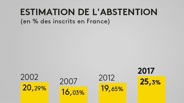 Estimation de l'abstention à 19 heures. (FRANCEINFO)