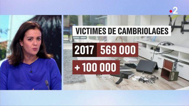 Violences : des chiffres en forte augmentation