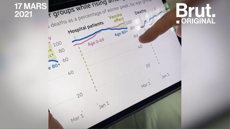 VIDEO. Covid-19 : Effet vaccin, taux d'incidence... On a décrypté les courbes avec Philippe Juvin (BRUT)