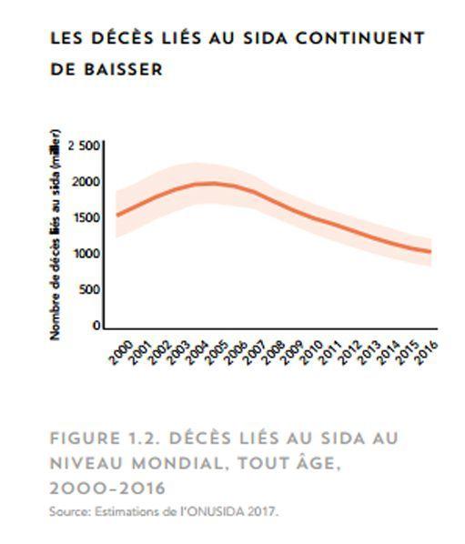 Les décès liés au sida dans le monde (capture d'écran dusite d'Onusida) (DR - site d'Onusida)