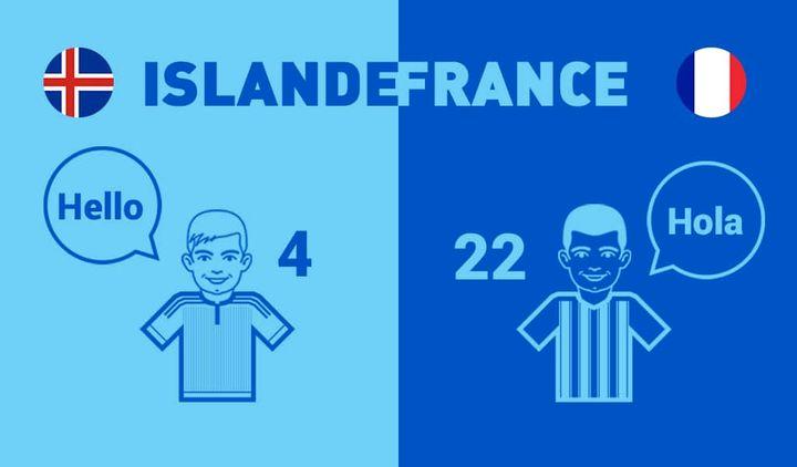 4 joueurs de la sélection islandaise jouent dans un championnat majeur contre 22 de la sélection française.