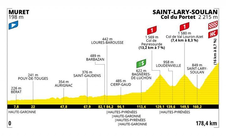 Le profil de la 17e étape du Tour de France 2021. (ASO)