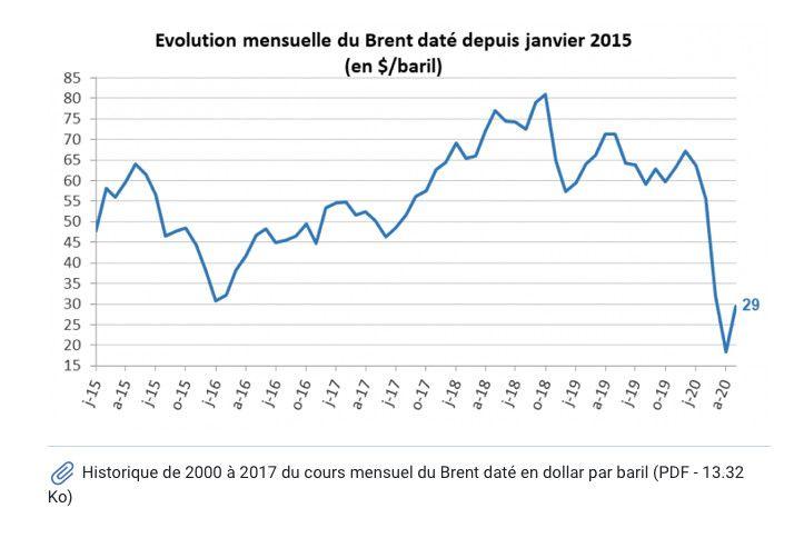 L'évolution mensuelle du cours du Brent depuis janvier 2015. (MINISTERE DE LA TRANSITION ECOLOGIQUE)