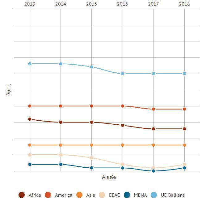 Liberté de la presse, indices régionaux. Plus la courbe baisse, plus la situation se dégrade. (RSF)