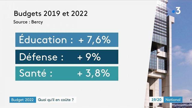 Budget 2022 : il est revu à la hausse pour de nombreux secteurs