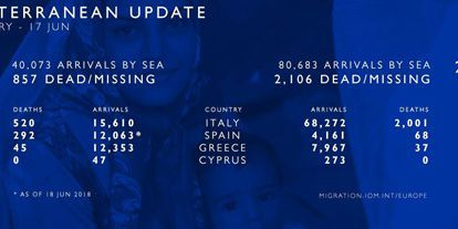 Chiffres 2018 etr 2017 de l'Organisation internationale des Migrations. (à gauche les chiffres de 2018, à droite ceux de 2017) entre le 1er janvier et le 17 juin. (OIM)