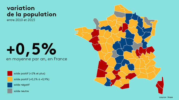 La population française a augmenté de 0,5% en moyenne par an entre 2010 et 2015 et a gagné pendant cette période 1577341 habitants. (RADIO FRANCE)