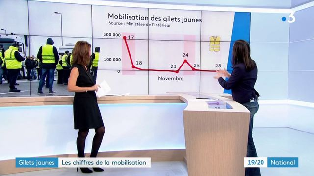 """""""Gilets jaunes"""" : les chiffres de la mobilisation"""
