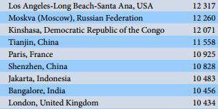 Quelques unes des villes les plus peuplées, selon l'ONU. Dans ce classement, Kinshasa est la 23e ville la plus peuplée du monde et Paris la 25e. (ONU)