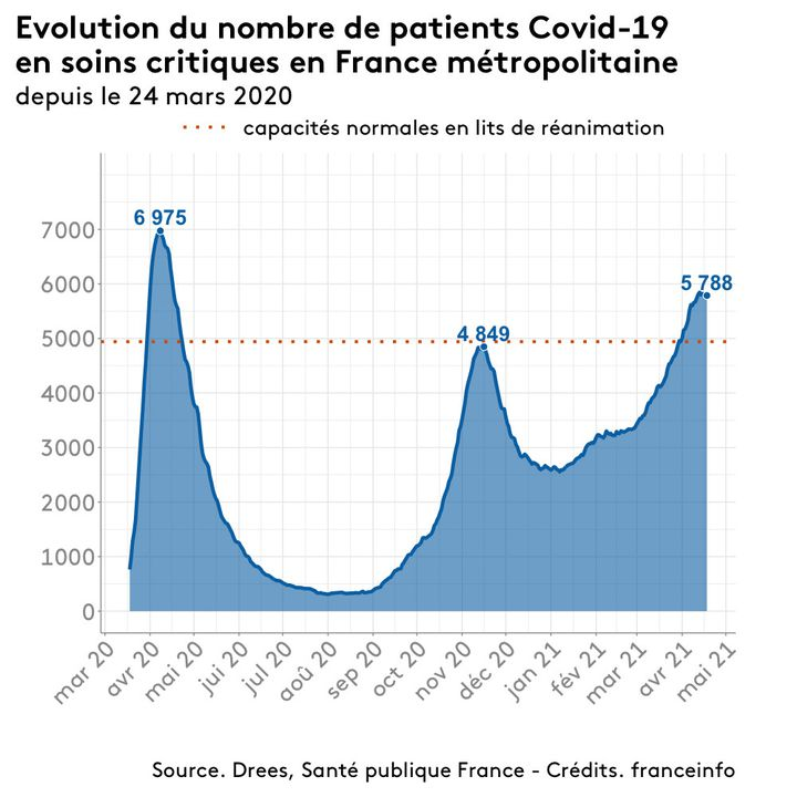 Evolution du nombre de patients Covid-19 en soins critiques en France, au 18 avril 2021. (FRANCEINFO)
