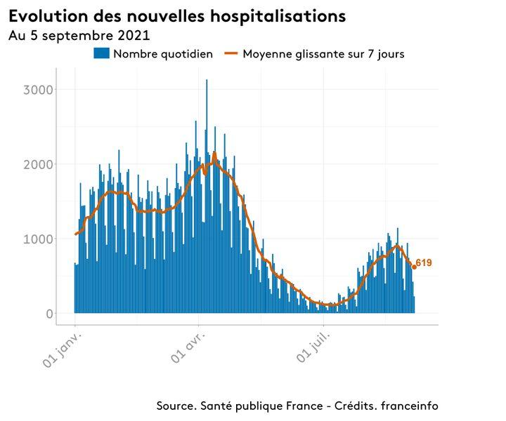 Le nombre de nouvelles hospitalisations pour Covid-19 en France. (FRANCEINFO)