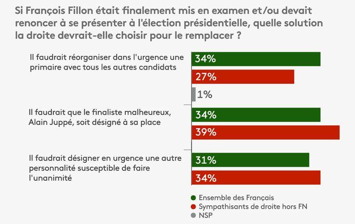 Sondage réaliséauprès d'un échantillon de 997 Français interrogés par Internet les 1er et 2 février 2017. (ODOXA POUR FRANCEINFO)